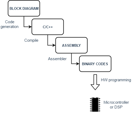 c code block diagram wiring diagram online Code Block Icon embedded code generation introduction mwf services code line diagram c code block diagram