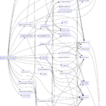 Overall dependencies in code generation